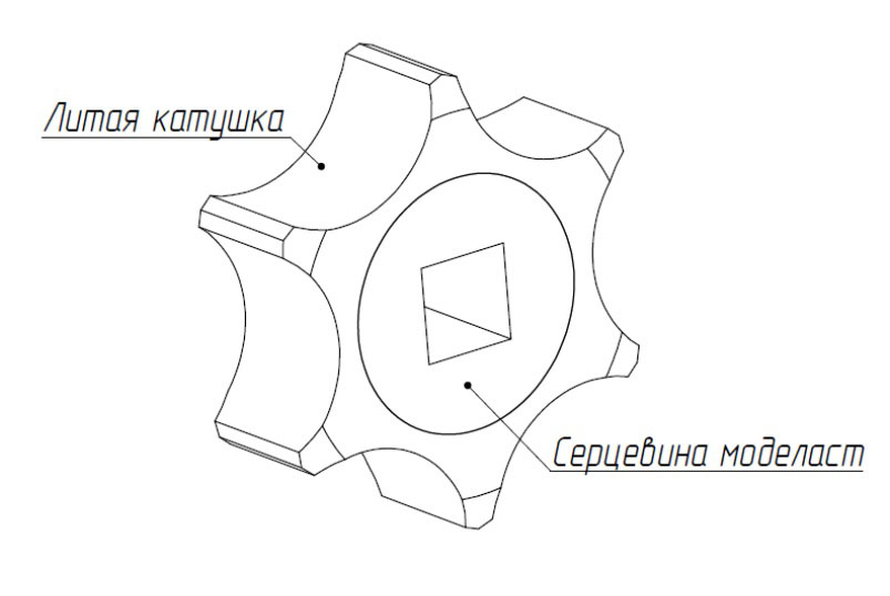 Катушка для внесения сухих удобрений СЗМ-4