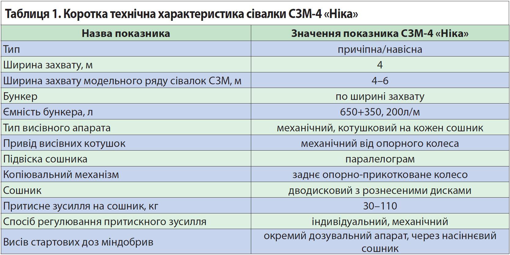 Характеристики сеялки СЗМ Ника-4